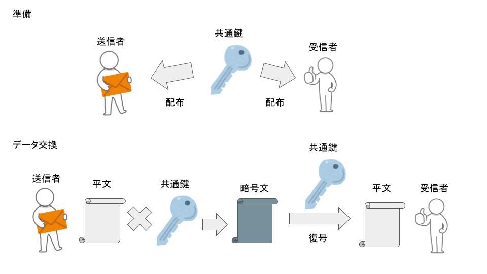 共通鍵暗号方式