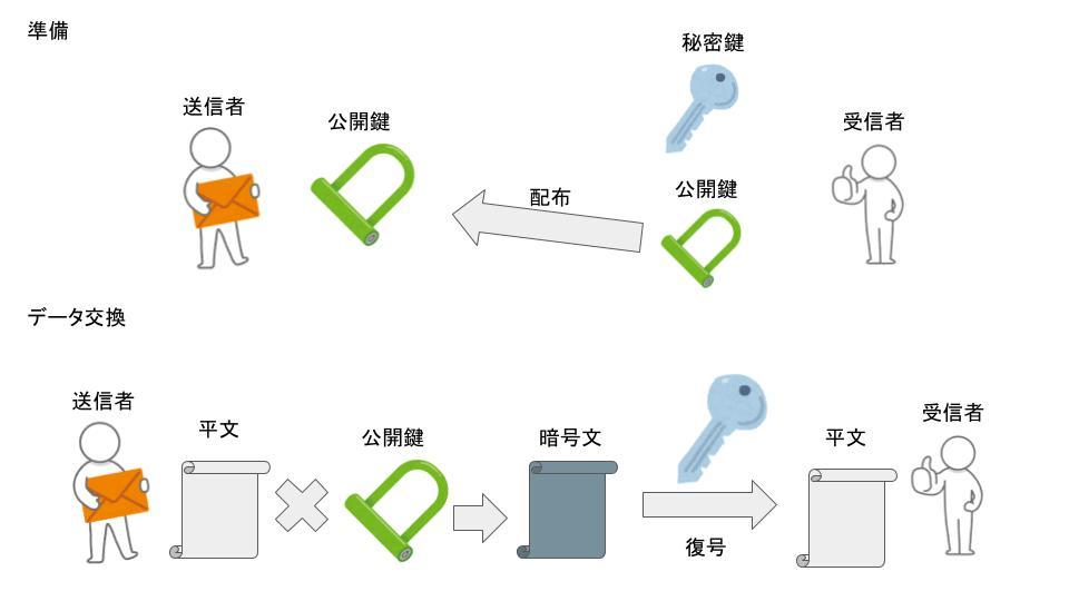 public-key_encryption